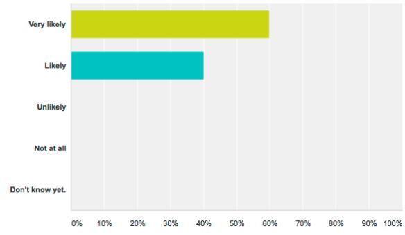 beta1-survey-q5-results