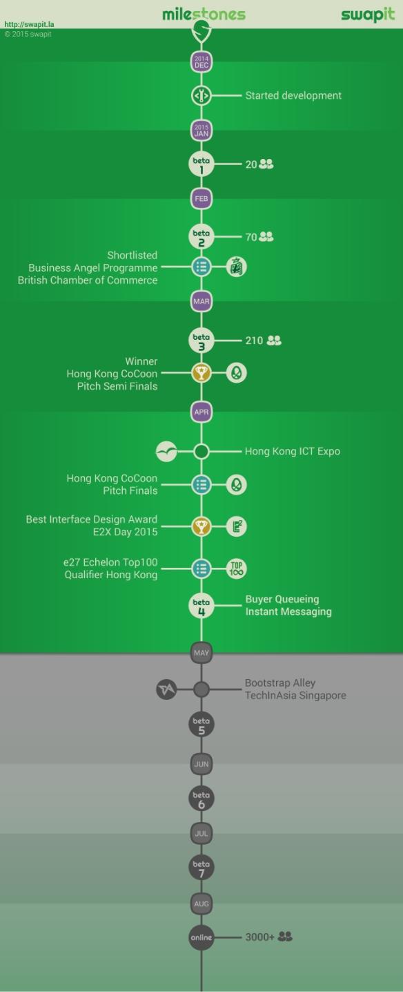 milestone-infographic-1